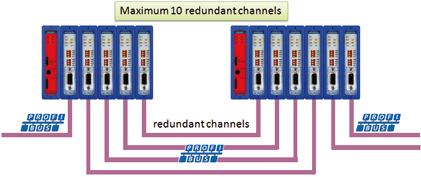 redundant_channels